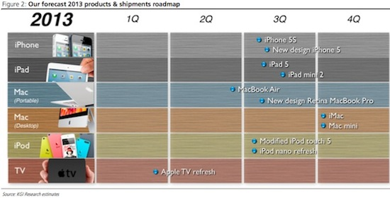 apple 2013 roadmap kuo