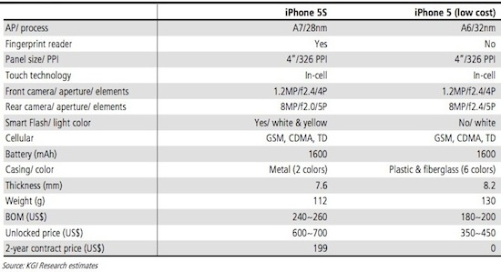 iphone 5s kuo chart