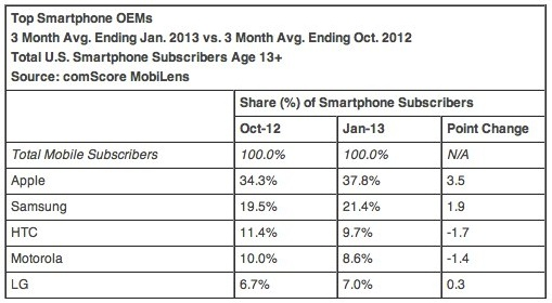 iphone android marketshare study