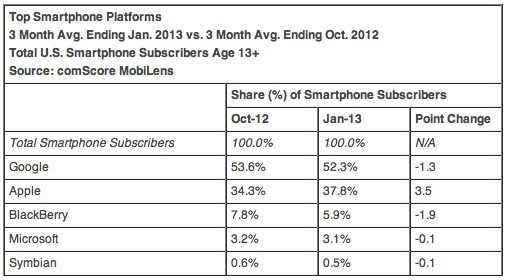 iphone android marketshare